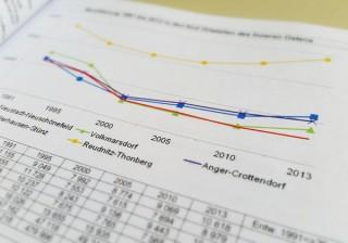 In Altlindenau und Leutzsch steigt die Bevölkerungszahl und schrumpft der Wohnungsleerstand | © Stadt Leipzig