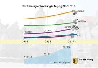 Leipzig legte 2015 um knapp 16.000 Einwohner zu | Bildrechte: Stadt Leipzig